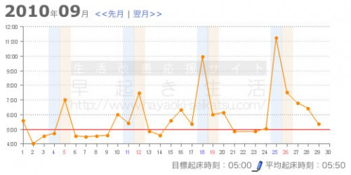 3週間チャレンジ Part13 早起きをする・グラフ画像
